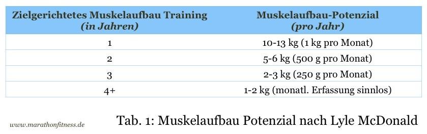 wieviel fett muskelaufbau